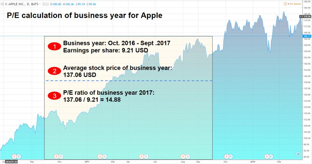Apple stock better valuation
