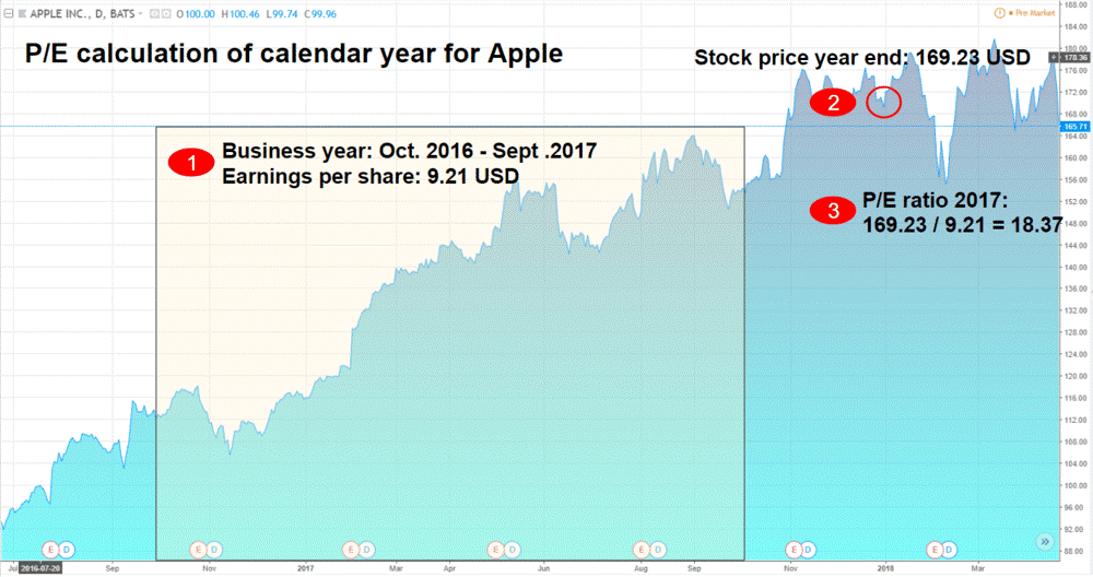 Apple stock bad valuation