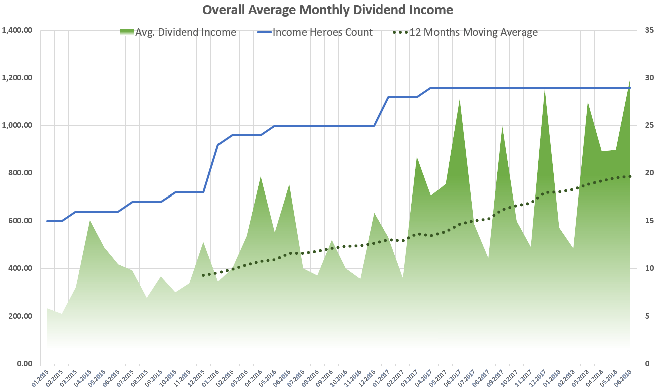 Average Monthly Dividend Income