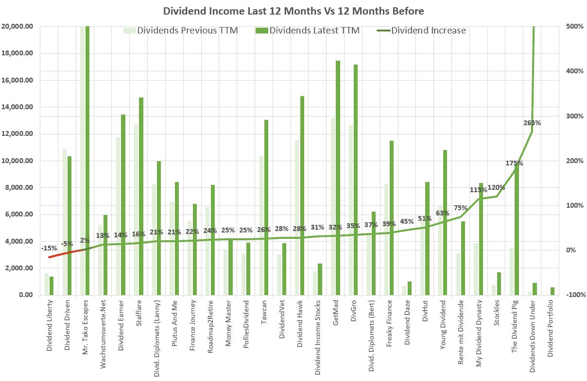 Dividend Income Ttm Comparison