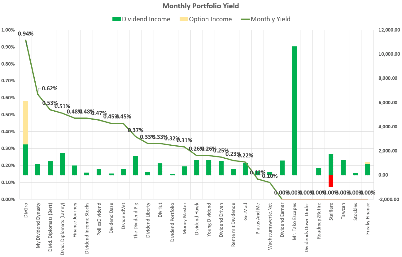 Monthly Yield