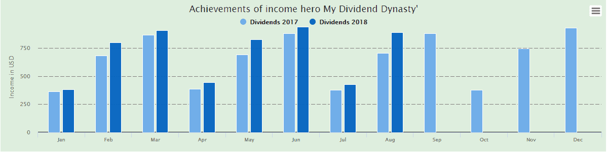 Stable growing dividend income for MyDividendDynasty.
