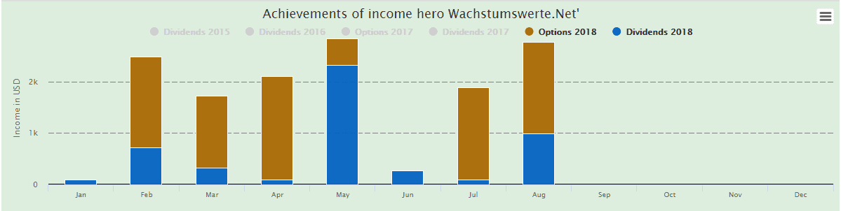 Good year for Wachstumswerte.net so far.