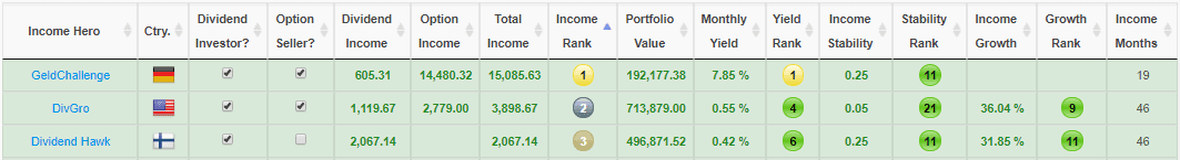 Top 3 financial bloggers by monthly income