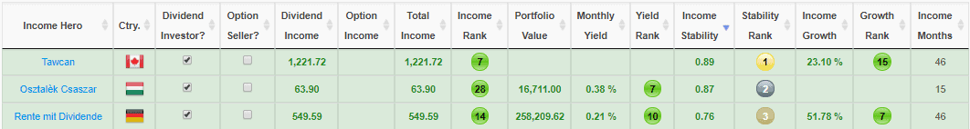 Top 3 financial bloggers with most stable income