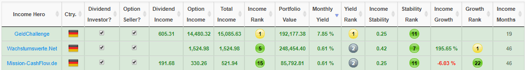Top 3 financial bloggers by realised yield last month