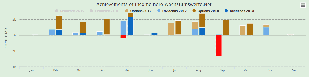 Wachstumswerte.net: Options trading in 2018 has so far run off without a single month of losses