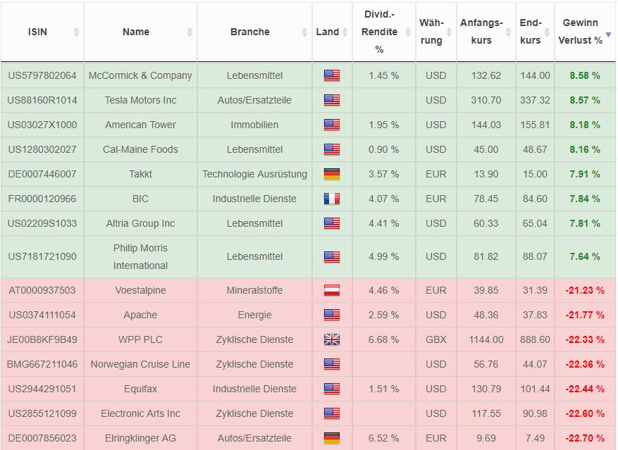 Winner and loser stocks