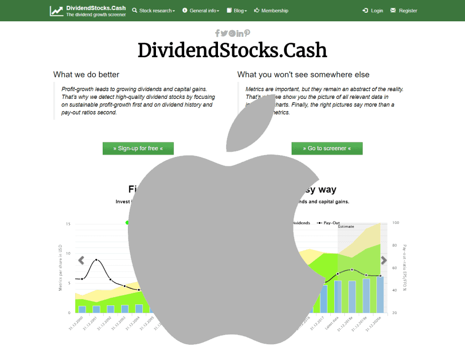 Apple Stock Bad news - time to buy