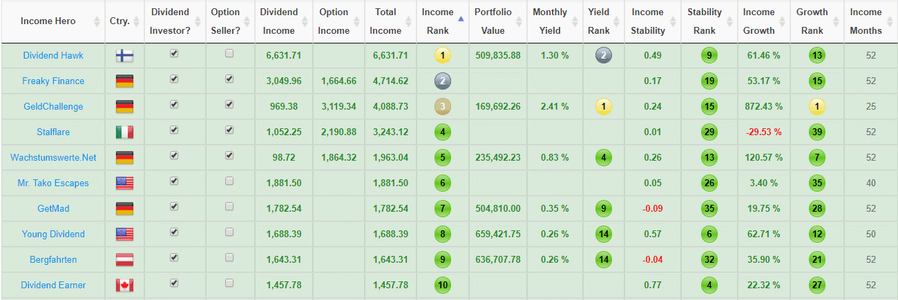 Top 10 financial bloggers by monthly income