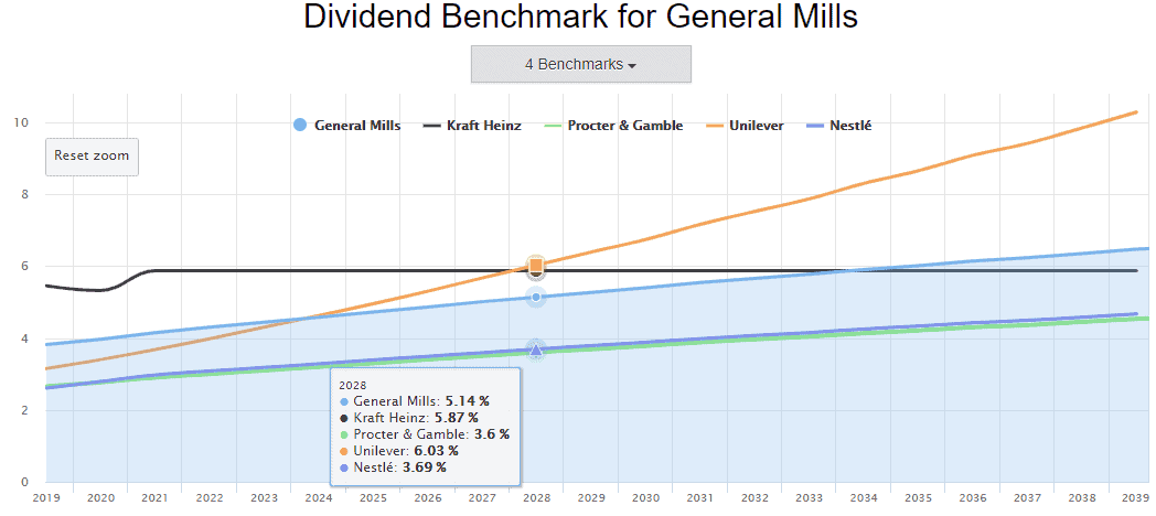 High initial dividend or dividend growth? The Dividend Benchmark knows the answer.