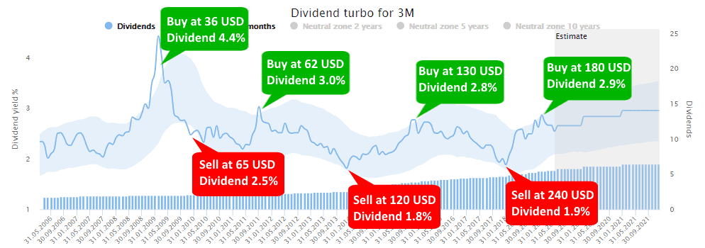 Dividend-Turbo Buy Sell Signals