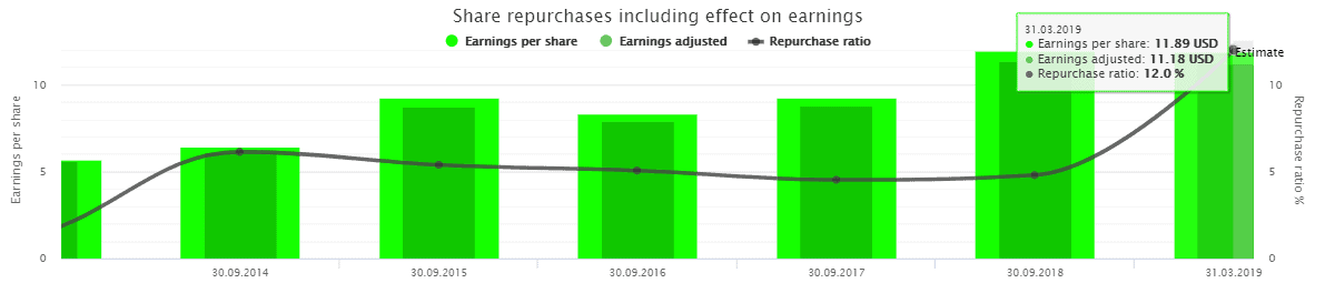 Share buybacks affect per share metrics