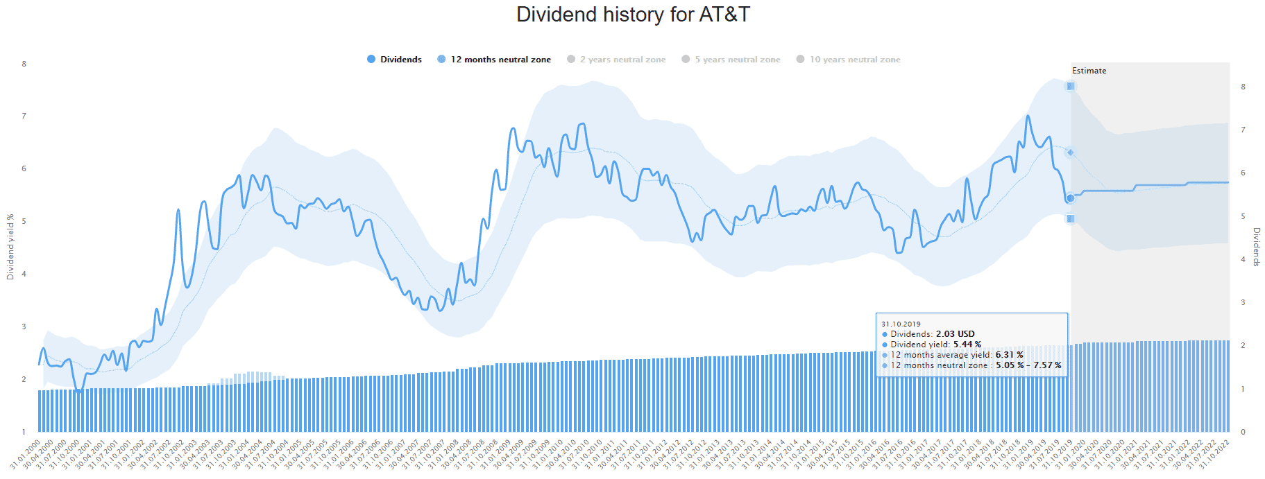 Historic dividend yield of AT&T