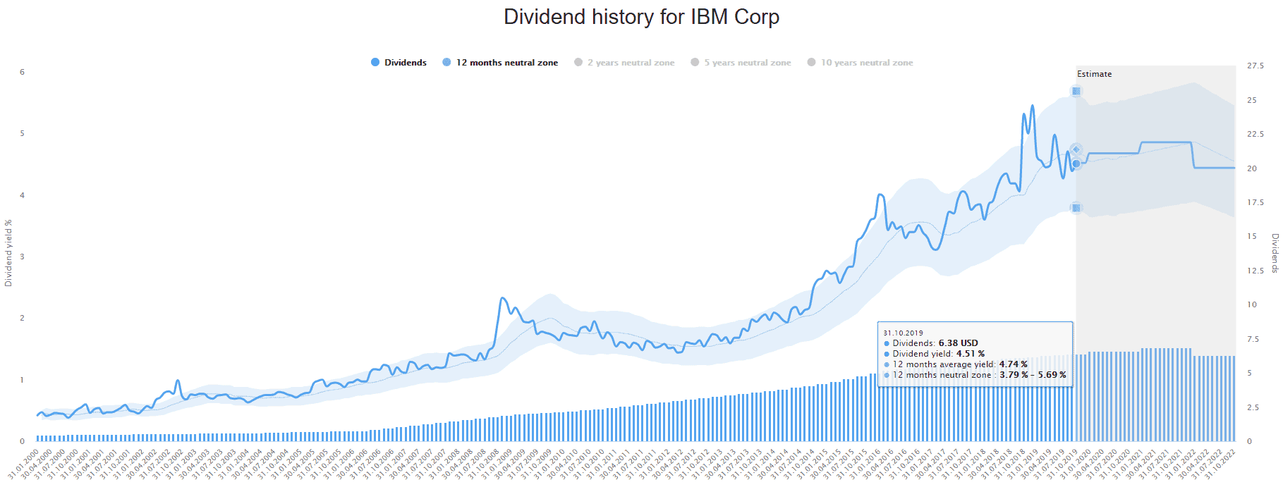 Historic dividend yield of IBM