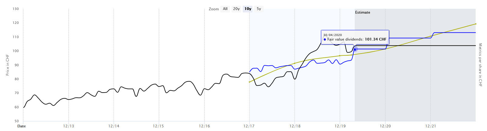 Historic Fair Value of Nestle Stock Over Recent Years