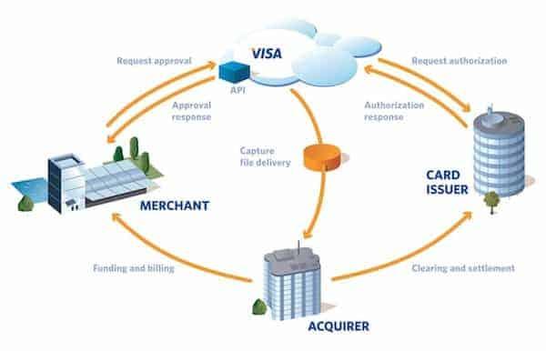 Business model of Visa