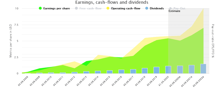 Earnings and cashflows and Dividends of Visa