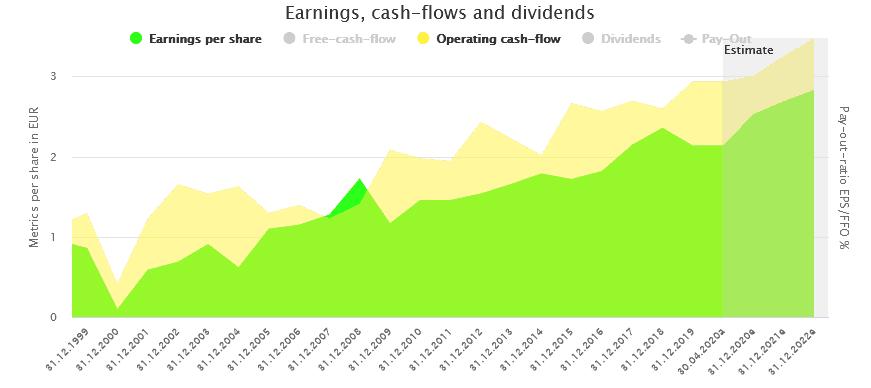 Profits and Cash Flows of Unilever