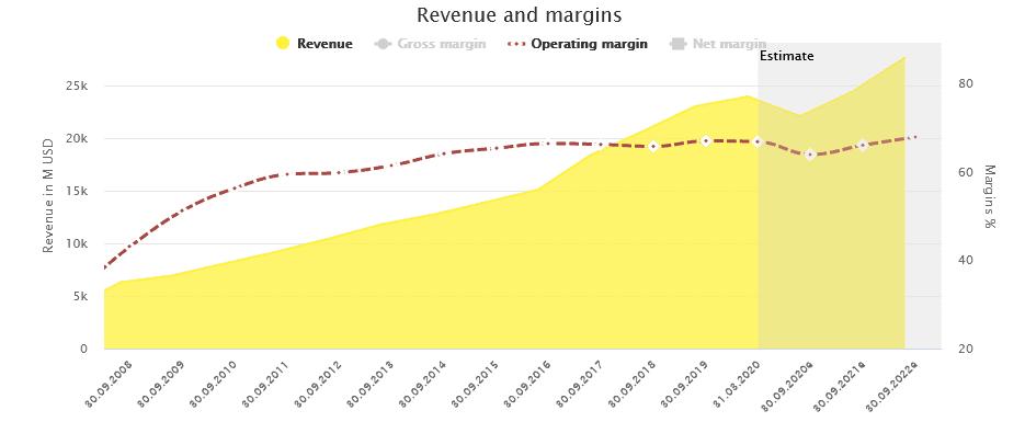 Revenues and margins of Visa