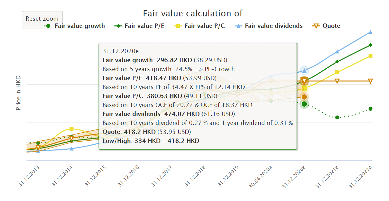 Tencent fair value calculation (EPS and dividend)