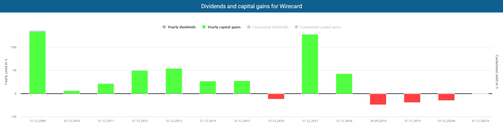 Dividends and capital gains for Wirecard powered by Dividend Screener