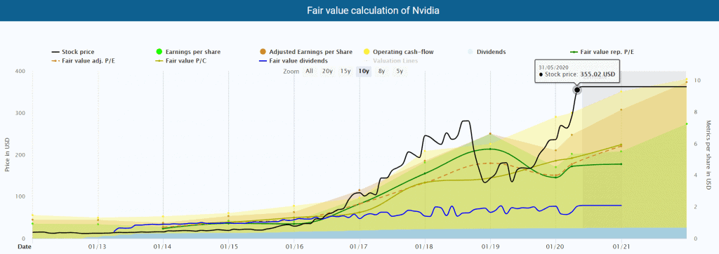 Fair value calculation of Nvidia powered by DividendStocks.Cash