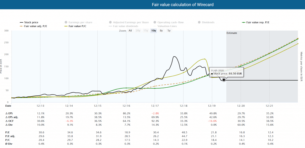 Fair value calculation of Wirecard powered by Dividend Screener