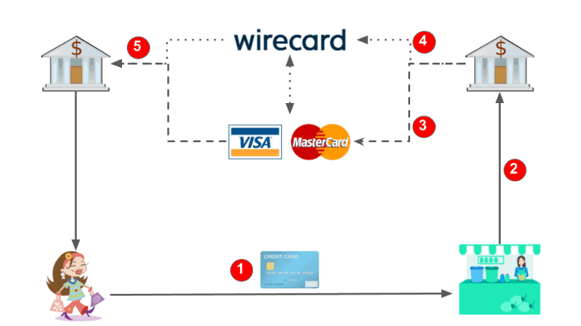 Business model of Mastercard and Visa and Wirecard