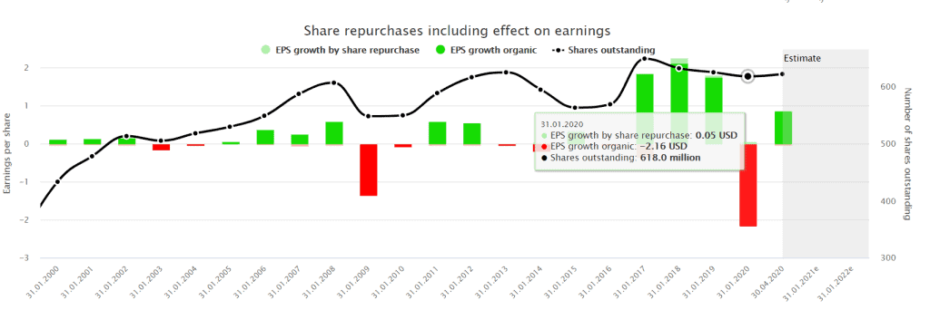 Share repurchases including effect on earnings powered by DividendStocks.Cash