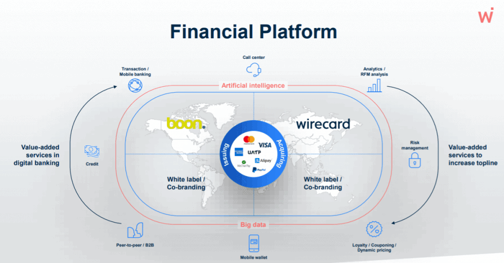 Wirecard as a Plattform