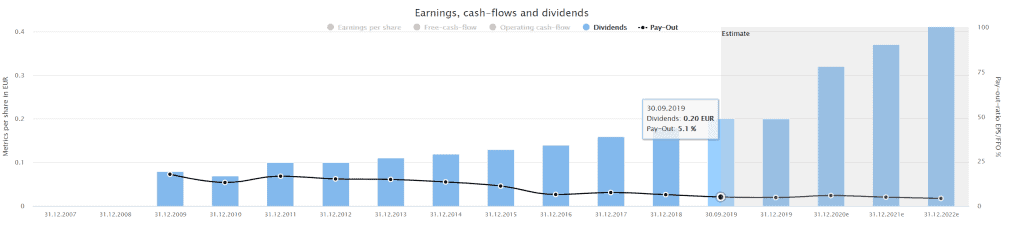 Wirecard's dividend history powered by Dividend Screener