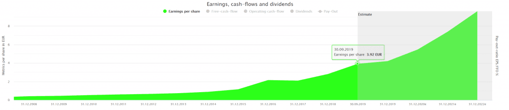 Wirecard's earnings powered by Dividend Screener