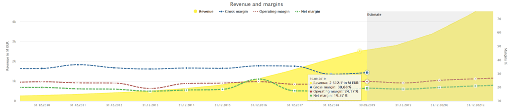 Wirecard's margins powered by Dividend Screener