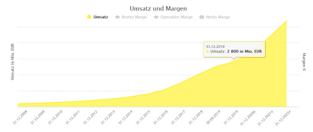 Wirecard's revenue powered by Dividend Screener