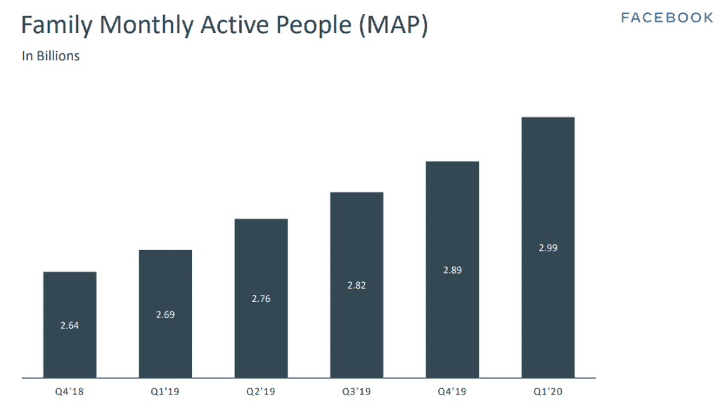 Facebook family monthly active people (MAP)