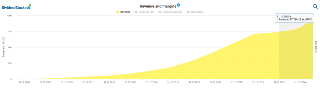 Facebook revenue powered by DividendStocks.Cash
