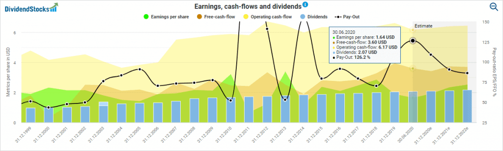 AT&T's earnings, cash flows and dividends powered by DividendStocks.Cash