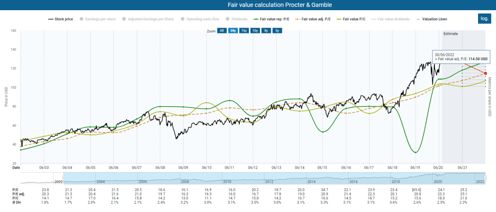 Fair valuation of Procter & Gamble powered by DividendStocks.Cash