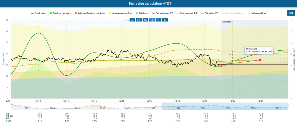 Fair value calculation AT&T powered by DividendStocks.Cash