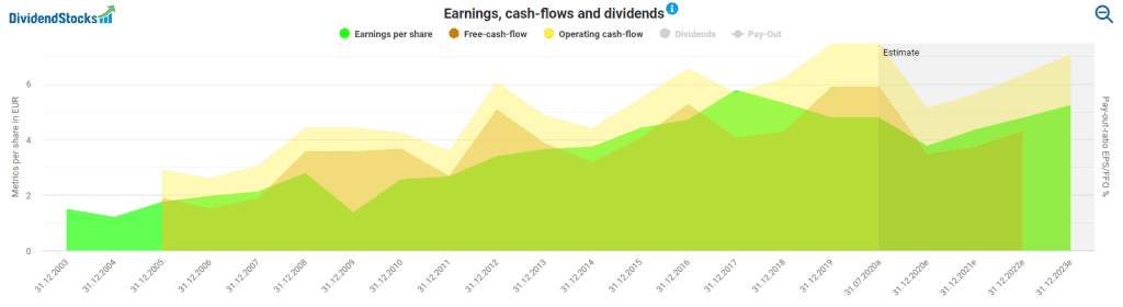 Henkel's earnings and cash flows powered by DividendStocks.Cash