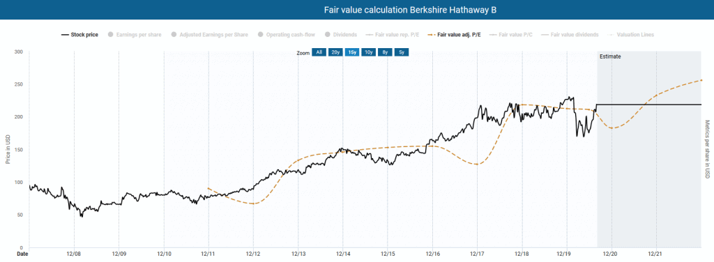 Berkshire Hathaway in the Dynamic Stock Valuation