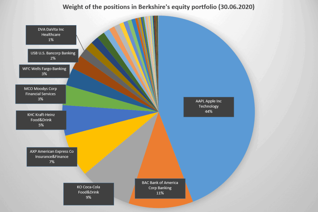 The largest positions in Berkshire's portfolio of public companies (Source: Fintel.io)