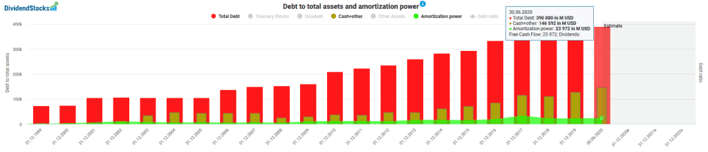 Cash and debt and amortization power of Berkshire Hathaway