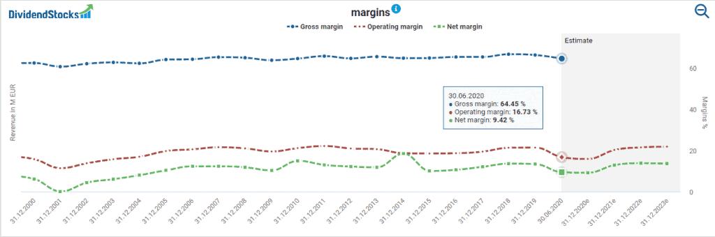 LVMH's margins