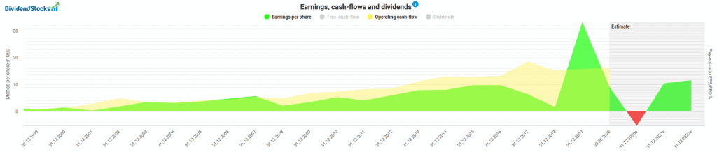 Profits and Cash Flows of Berkshire Hathaway
