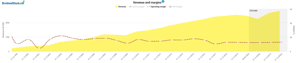 Revenues and operating margins of Berkshire Hathaway
