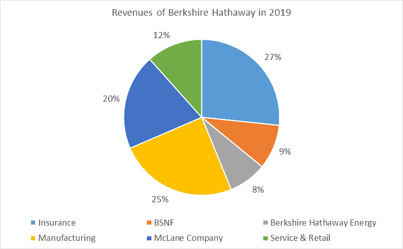 Revenues of Berkshire Hathaway in 2019