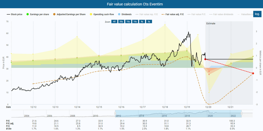 Fair value calculation CTS Eventim powered by DividendStocks.Cash