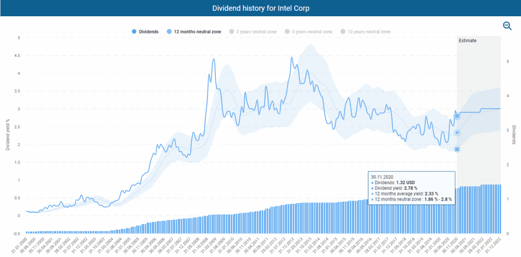 Dividend history for Intel powered by DividendStocks.Cash